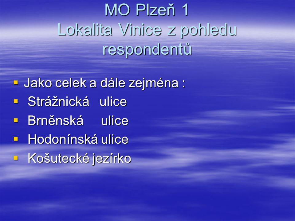 MO Plzeň 1 Lokalita Vinice z pohledu respondentů  Jako celek a dále zejména :  Strážnická ulice  Brněnská ulice  Hodonínská ulice  Košutecké jezí