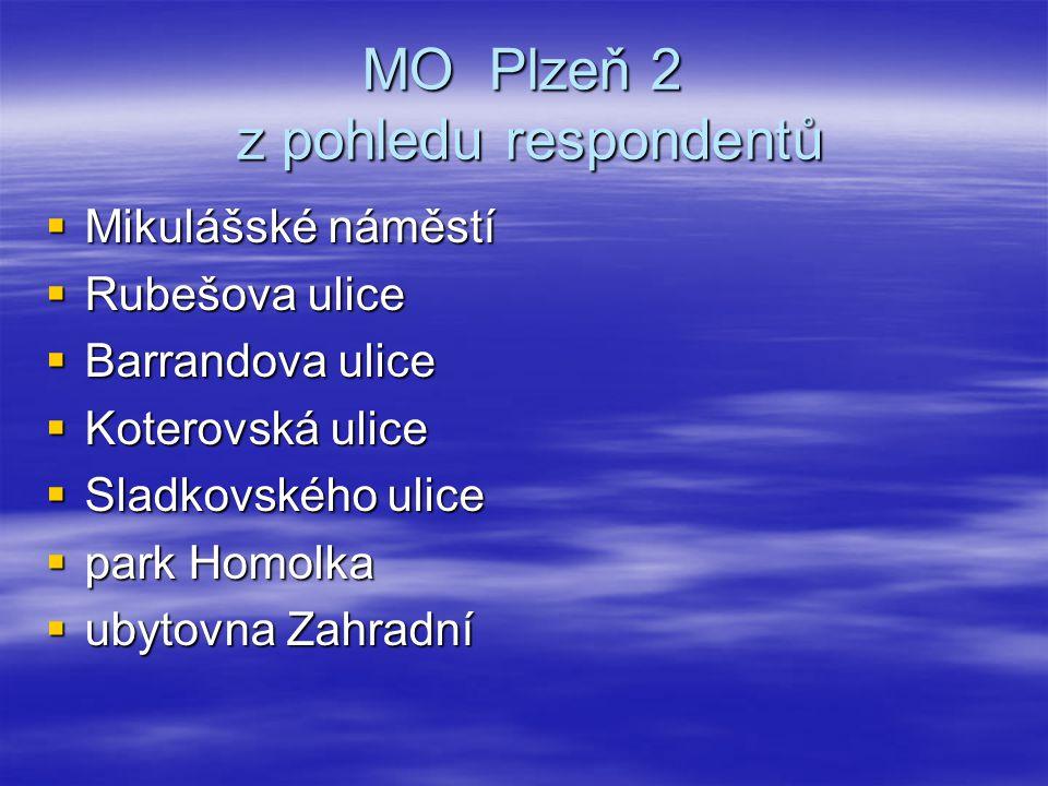 MO Plzeň 2 z pohledu respondentů  Mikulášské náměstí  Rubešova ulice  Barrandova ulice  Koterovská ulice  Sladkovského ulice  park Homolka  uby