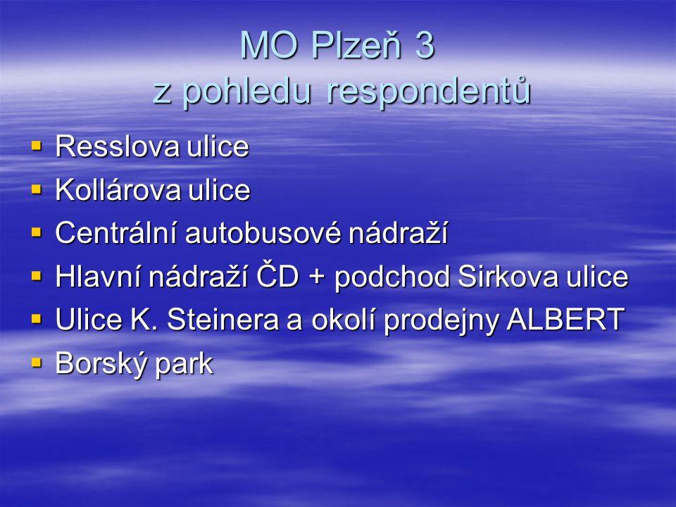 MO Plzeň 3 z pohledu respondentů  Resslova ulice  Kollárova ulice  Centrální autobusové nádraží  Hlavní nádraží ČD + podchod Sirkova ulice  Ulice