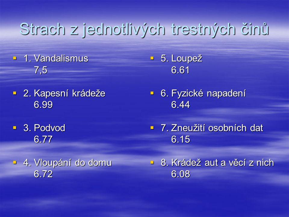 MO Plzeň 2 z pohledu respondentů  Mikulášské náměstí  Rubešova ulice  Barrandova ulice  Koterovská ulice  Sladkovského ulice  park Homolka  ubytovna Zahradní