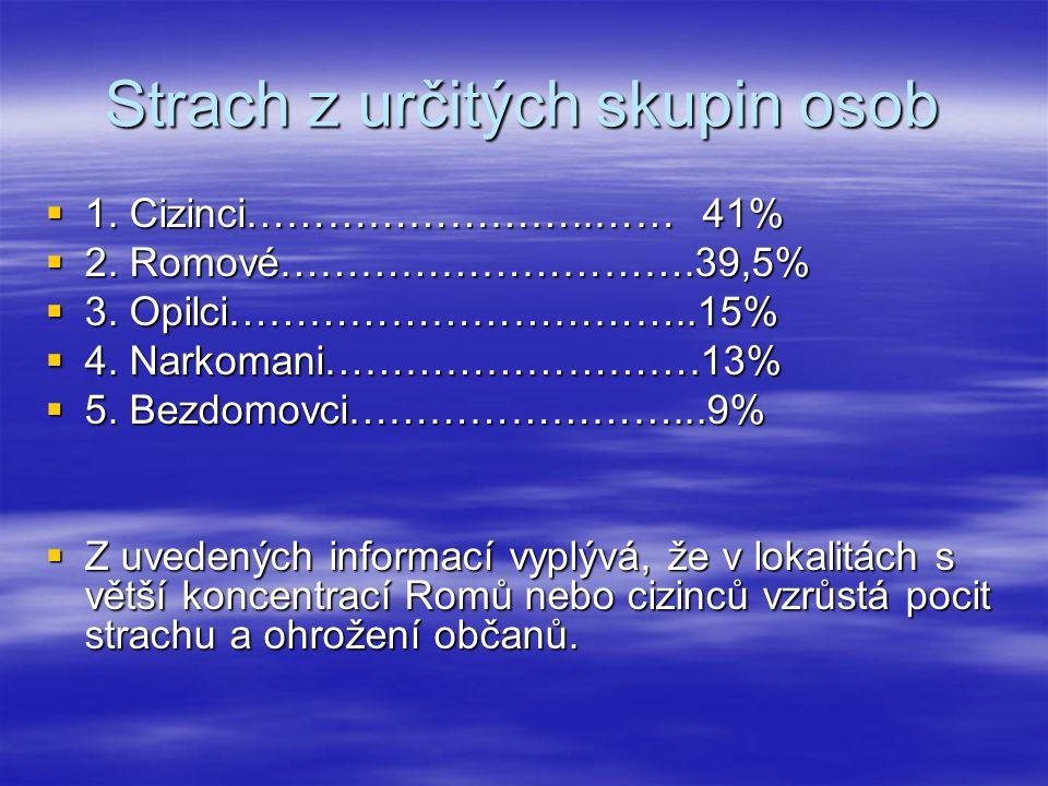 Strach z určitých skupin osob  1. Cizinci……………………..…… 41%  2. Romové………………………….39,5%  3. Opilci……………………………..15%  4. Narkomani……………………….13%  5. Be