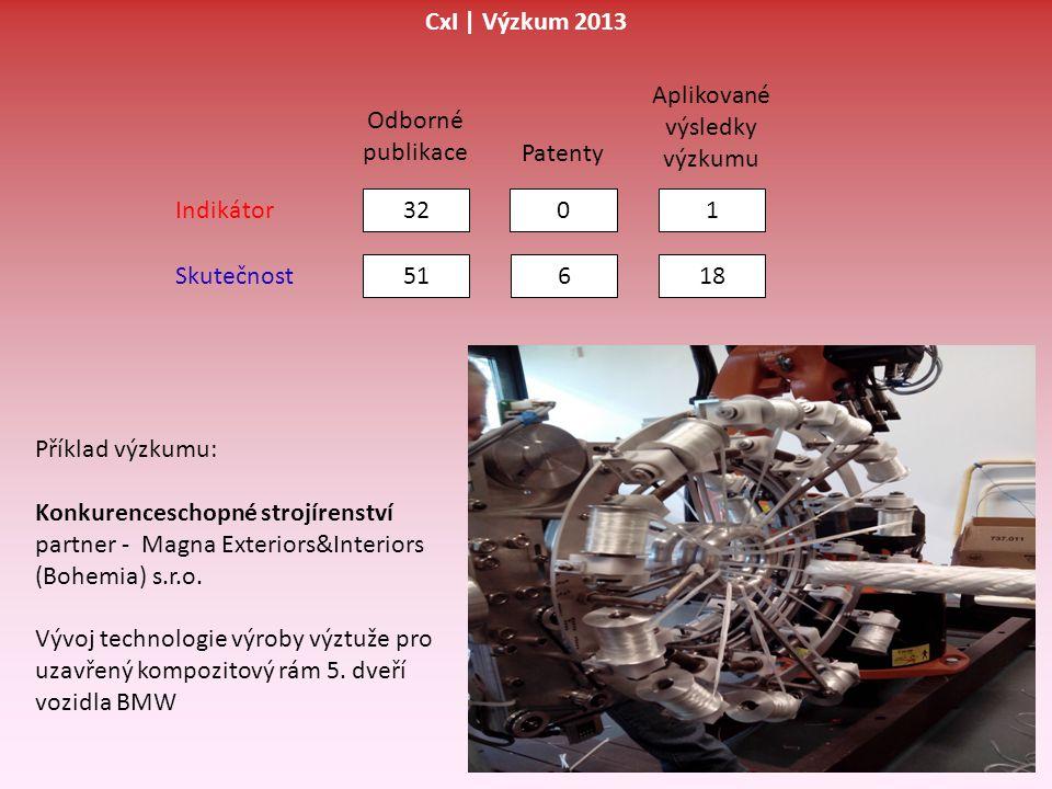 Odborné publikace Patenty 3201 51618 Indikátor Skutečnost CxI | Výzkum 2013 Aplikované výsledky výzkumu Příklad výzkumu: Konkurenceschopné strojírenst