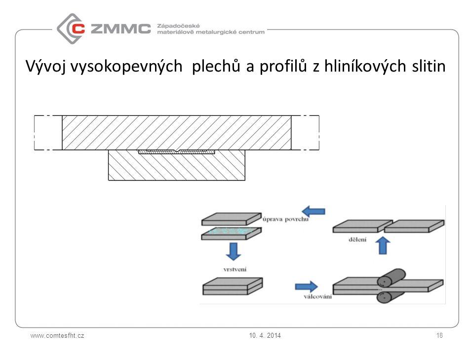 www.comtesfht.cz Vývoj vysokopevných plechů a profilů z hliníkových slitin 10. 4. 201418