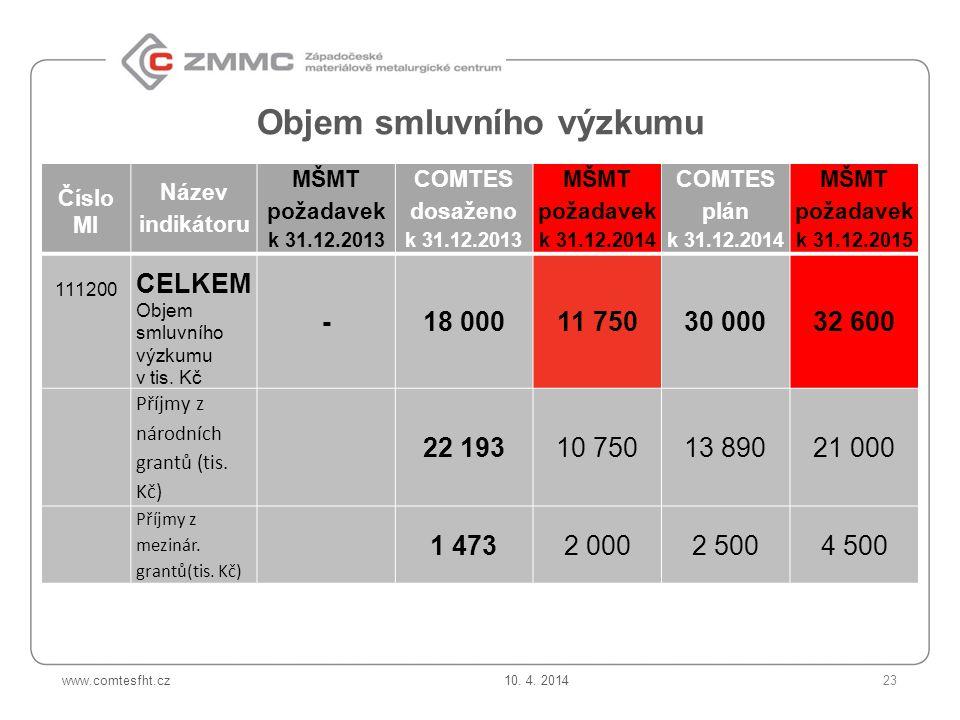 www.comtesfht.cz Objem smluvního výzkumu Číslo MI Název indikátoru MŠMT požadavek k 31.12.2013 COMTES dosaženo k 31.12.2013 MŠMT požadavek k 31.12.2014 COMTES plán k 31.12.2014 MŠMT požadavek k 31.12.2015 111200 CELKEM Objem smluvního výzkumu v tis.