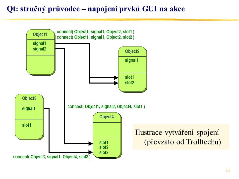 15 Qt: stručný průvodce – napojení prvků GUI na akce Ilustrace vytváření spojení (převzato od Trolltechu).