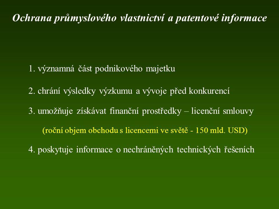 1. významná část podnikového majetku 2. chrání výsledky výzkumu a vývoje před konkurencí 3. umožňuje získávat finanční prostředky – licenční smlouvy (