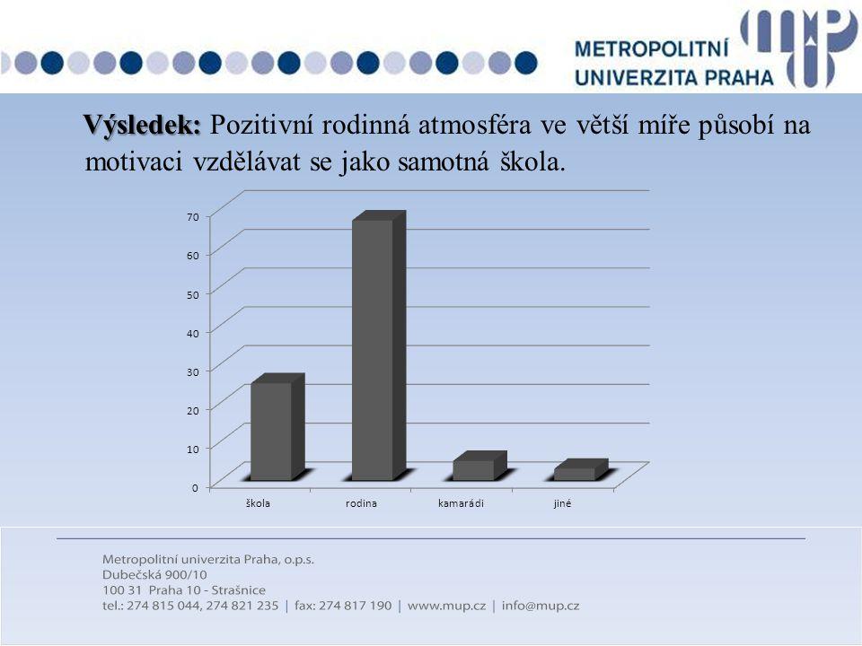 Výsledek: Výsledek: Pozitivní rodinná atmosféra ve větší míře působí na motivaci vzdělávat se jako samotná škola.