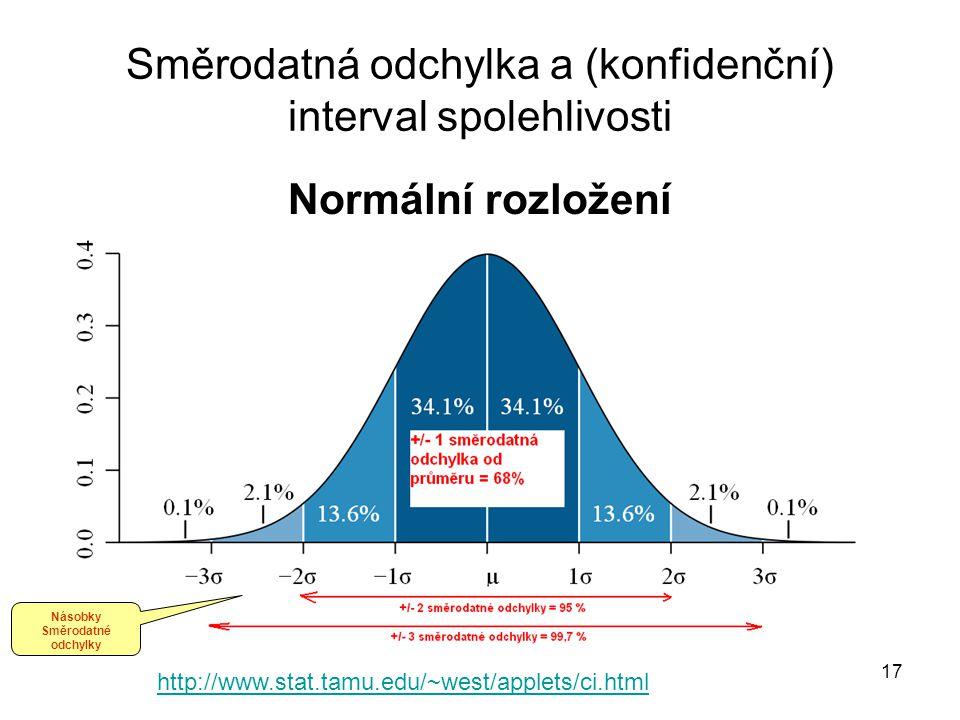 17 Směrodatná odchylka a (konfidenční) interval spolehlivosti Normální rozložení http://www.stat.tamu.edu/~west/applets/ci.html Násobky Směrodatné odc