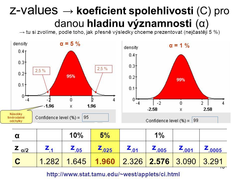 18 z-values → koeficient spolehlivosti (C) pro danou hladinu významnosti (α) → tu si zvolíme, podle toho, jak přesně výsledky chceme prezentovat (nejč