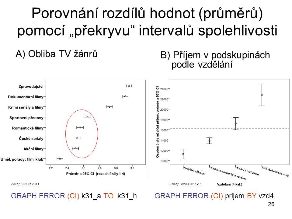 """26 Porovnání rozdílů hodnot (průměrů) pomocí """"překryvu"""" intervalů spolehlivosti B) Příjem v podskupinách podle vzdělání A) Obliba TV žánrů GRAPH ERROR"""