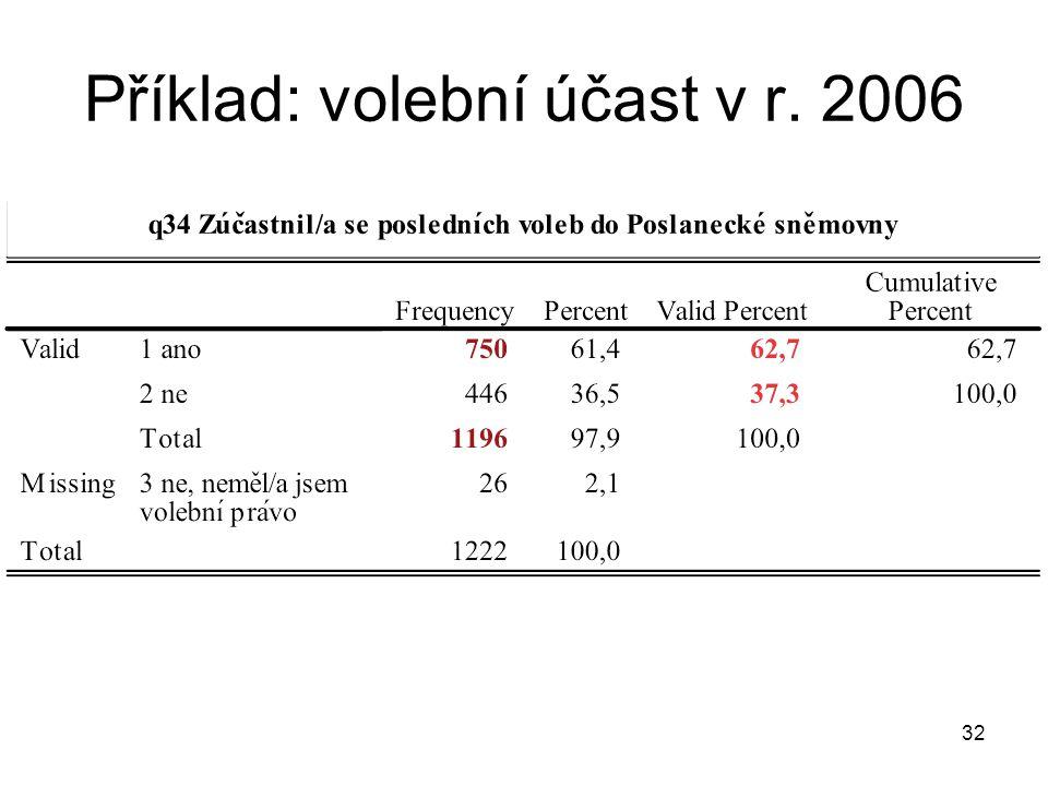 32 Příklad: volební účast v r. 2006