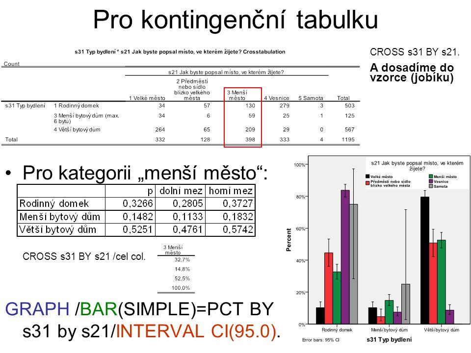 """39 Pro kontingenční tabulku Pro kategorii """"menší město"""": CROSS s31 BY s21 /cel col. GRAPH /BAR(SIMPLE)=PCT BY s31 by s21/INTERVAL CI(95.0). CROSS s31"""