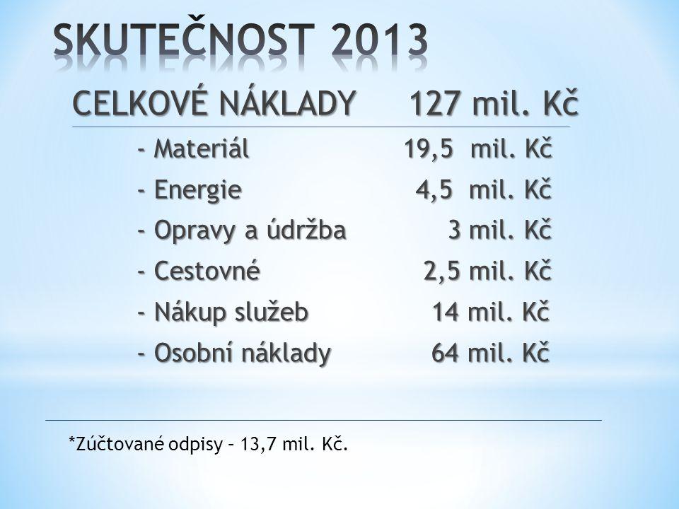 CELKOVÉ VÝNOSY 128 mil.Kč - Dotace AV ČR 44 mil. Kč - Dotace GAČR 26 mil.