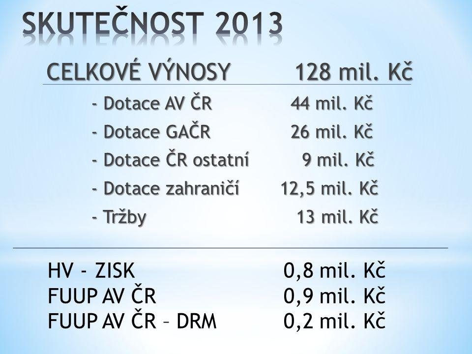 CELKOVÉ VÝNOSY 128 mil. Kč - Dotace AV ČR 44 mil.