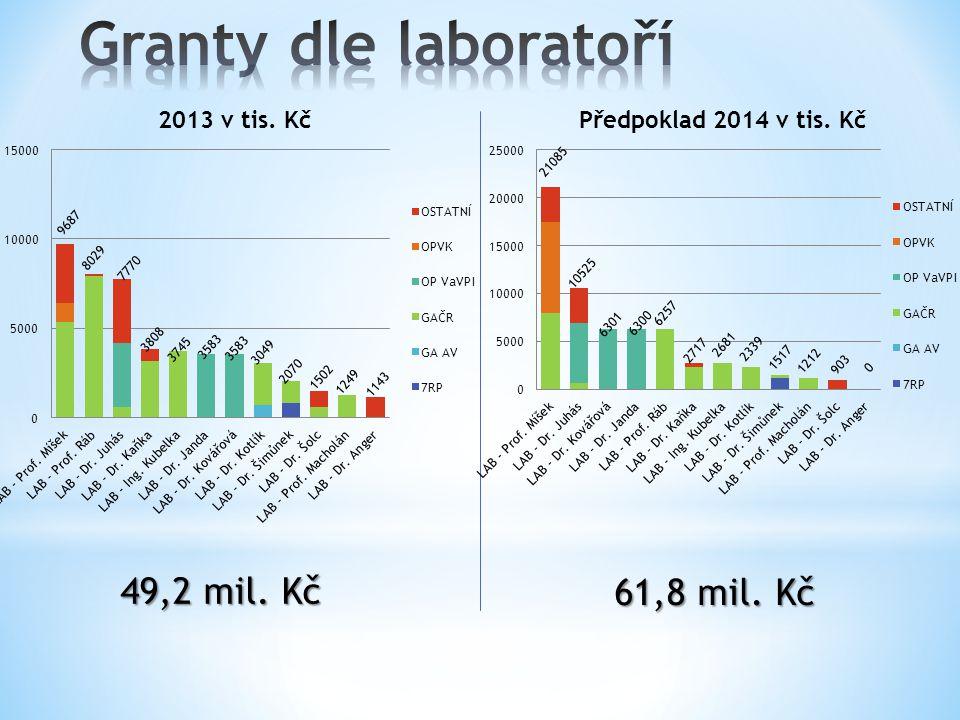AV ČR - DRM 20144,8 mil.Kč (-2,2 mil. Kč) FUUP DRM 20130,2 mil.
