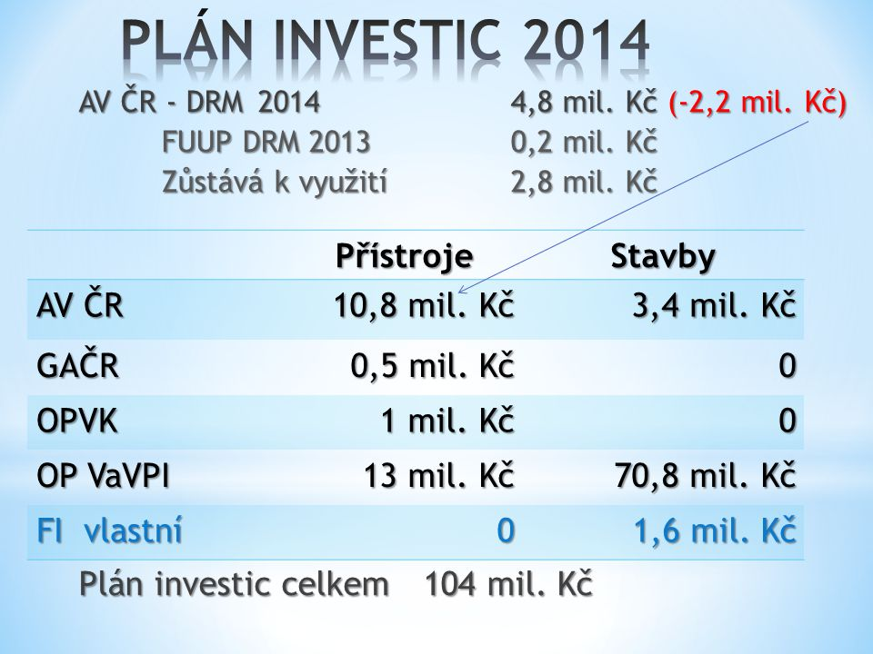 AV ČR - DRM 20144,8 mil. Kč (-2,2 mil. Kč) FUUP DRM 20130,2 mil.