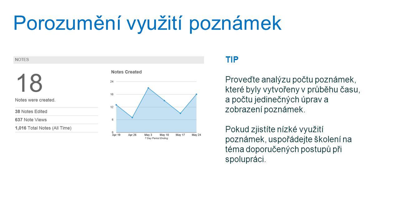 Porozumění využití poznámek TIP Proveďte analýzu počtu poznámek, které byly vytvořeny v průběhu času, a počtu jedinečných úprav a zobrazení poznámek.