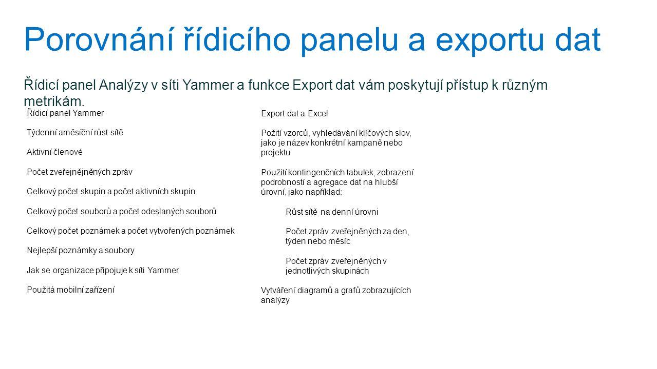 Porovnání řídicího panelu a exportu dat Řídicí panel Yammer Týdenní aměsíční růst sítě Aktivní členové Počet zveřejnějněných zpráv Celkový počet skupi