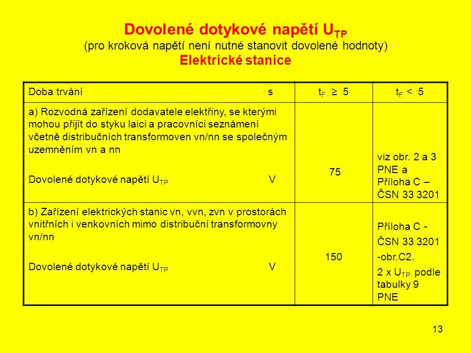 13 Dovolené dotykové napětí U TP (pro kroková napětí není nutné stanovit dovolené hodnoty) Elektrické stanice Doba trvání st F ≥ 5t F < 5 a) Rozvodná