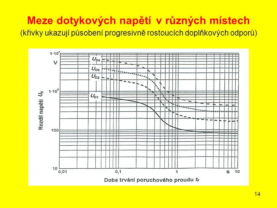14 Meze dotykových napětí v různých místech (křivky ukazují působení progresivně rostoucích doplňkových odporů)