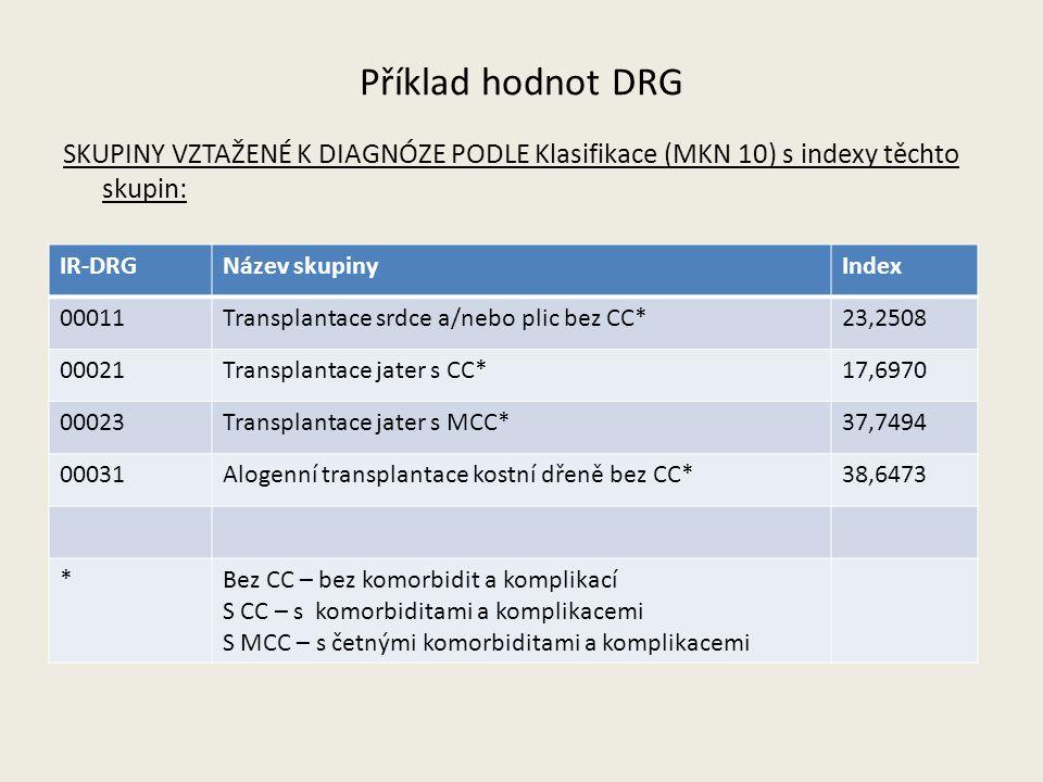 Příklad hodnot DRG SKUPINY VZTAŽENÉ K DIAGNÓZE PODLE Klasifikace (MKN 10) s indexy těchto skupin: IR-DRGNázev skupinyIndex 00011Transplantace srdce a/