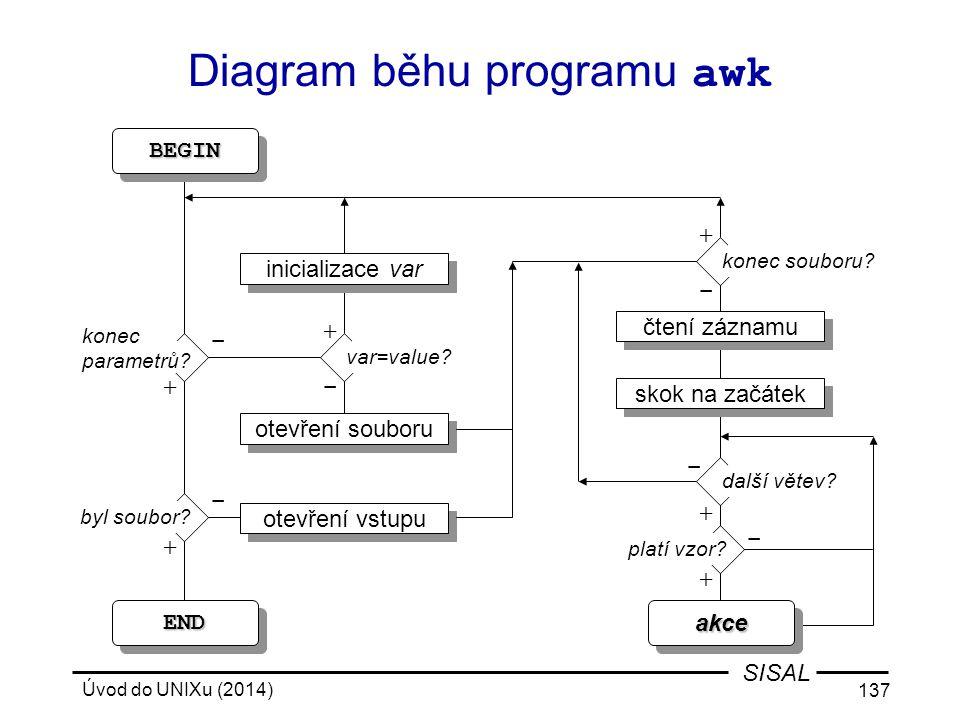 Úvod do UNIXu (2014) 137 SISAL ENDEND Diagram běhu programu awk otevření souboru čtení záznamu skok na začátek BEGIN BEGIN byl soubor? otevření vstupu