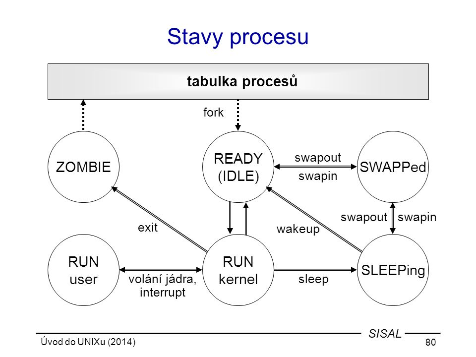 Úvod do UNIXu (2014) 80 SISAL Stavy procesu tabulka procesů fork swapin wakeup sleepvolání jádra, interrupt exit swapout ZOMBIESWAPPed RUN user READY (IDLE) SLEEPing swapin swapout RUN kernel