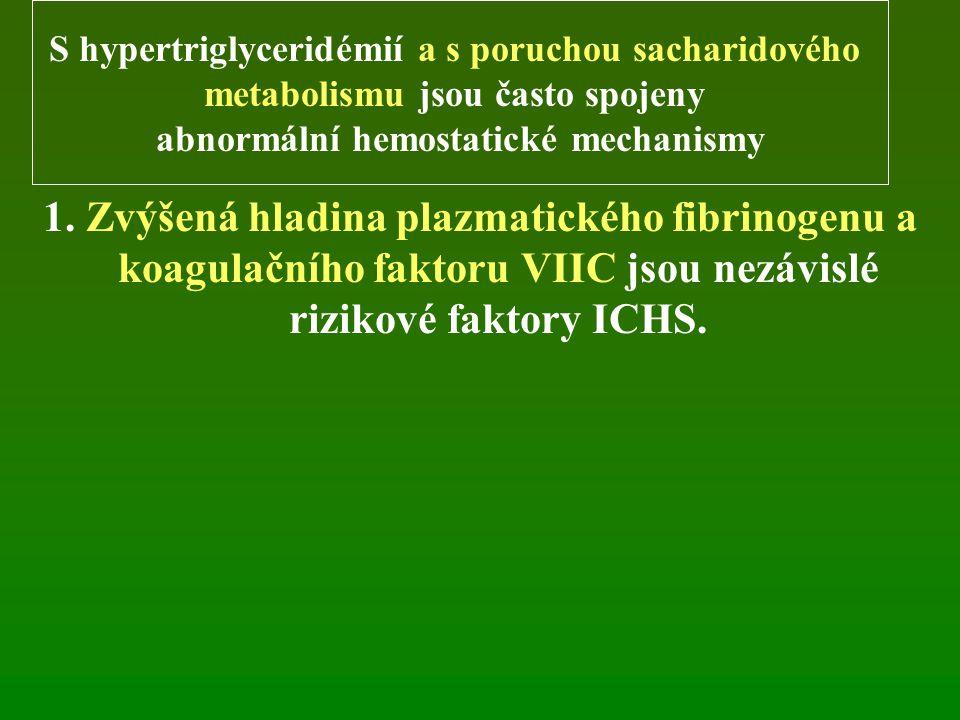 1. Zvýšená hladina plazmatického fibrinogenu a koagulačního faktoru VIIC jsou nezávislé rizikové faktory ICHS. S hypertriglyceridémií a s poruchou sac