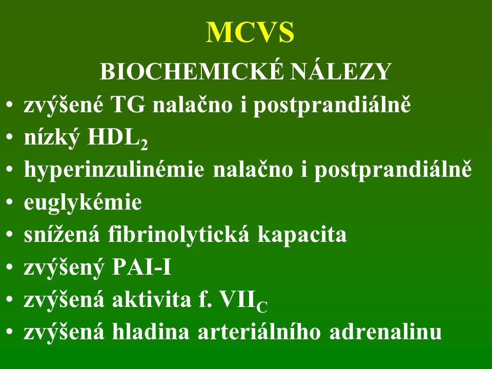 MCVS BIOCHEMICKÉ NÁLEZY zvýšené TG nalačno i postprandiálně nízký HDL 2 hyperinzulinémie nalačno i postprandiálně euglykémie snížená fibrinolytická kapacita zvýšený PAI-I zvýšená aktivita f.