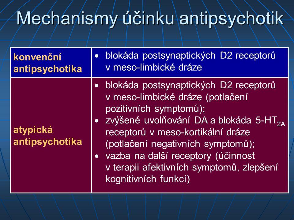 Mechanismy účinku antipsychotik konvenční antipsychotika  blokáda postsynaptických D2 receptorů v meso-limbické dráze atypická antipsychotika  bloká