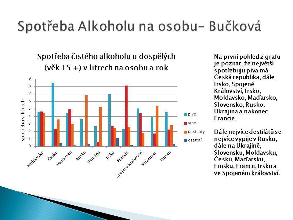 Zde vidíme průměrný měsíční plat v některých Evropských Státech včetně Česka a Slovenska.