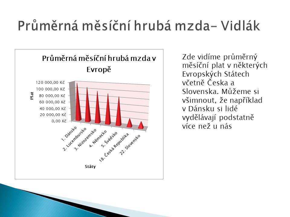 Země Svateb na 1000 obyvatel Rozvodů na 1000 obyvatel Podíl rozvodů a svateb (v %) Rok Belgie4,23,0712010 Portugalsk o 3,72,5682010 Maďarsko3,62,4672010 Česko4,42,9662010 Španělsko3,62,2612010 Slovensko4,72,2472010 Rakousko4,52,1472010 Česká republika je zemí s jednou z největších rozvodovostí na světě (66 %), která je i vysoce nad průměrem Evropské unie (44 %).