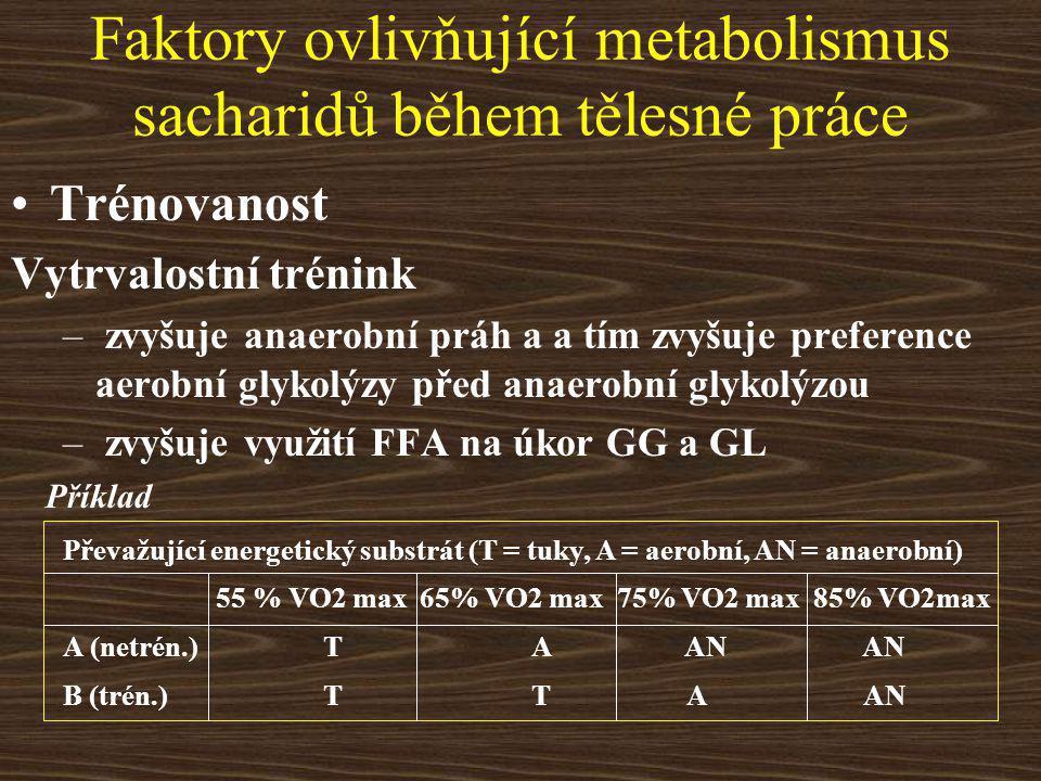 Faktory ovlivňující metabolismus sacharidů během tělesné práce Trénovanost Vytrvalostní trénink – zvyšuje anaerobní práh a a tím zvyšuje preference aerobní glykolýzy před anaerobní glykolýzou – zvyšuje využití FFA na úkor GG a GL Převažující energetický substrát (T = tuky, A = aerobní, AN = anaerobní) 55 % VO2 max 65% VO2 max 75% VO2 max 85% VO2max A (netrén.)TA AN AN B (trén.)TT A AN Příklad