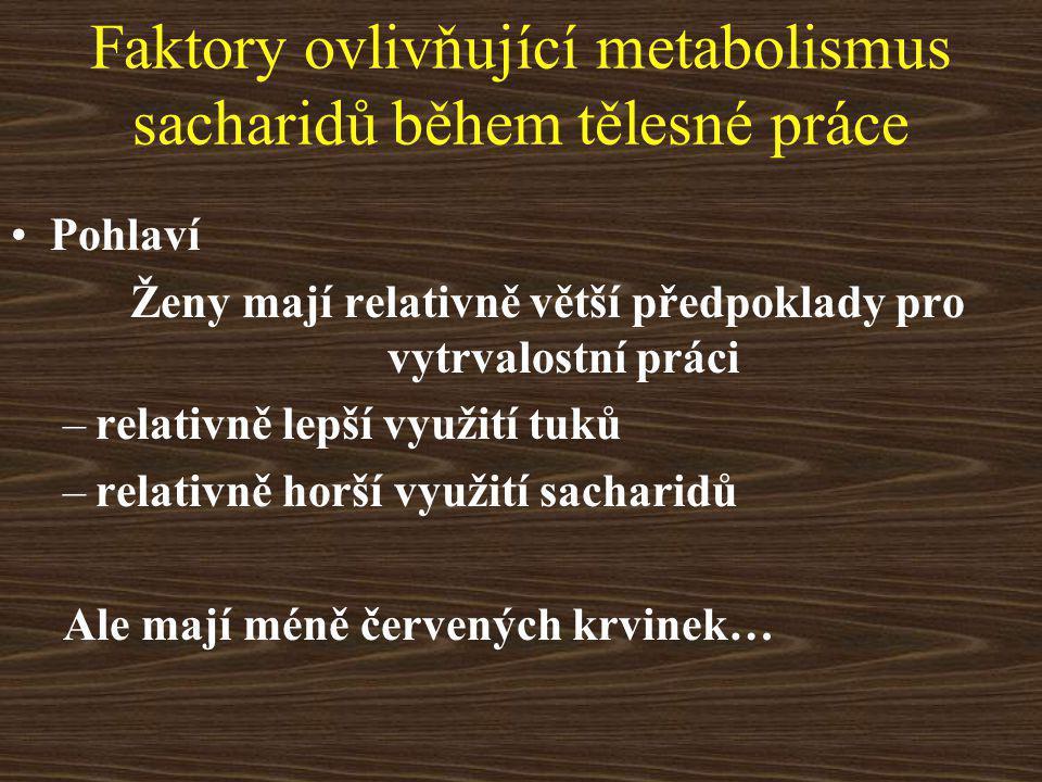 Faktory ovlivňující metabolismus sacharidů během tělesné práce Pohlaví Ženy mají relativně větší předpoklady pro vytrvalostní práci –relativně lepší využití tuků –relativně horší využití sacharidů Ale mají méně červených krvinek…