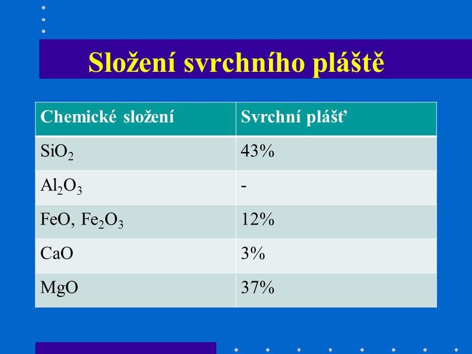 Složení svrchního pláště Chemické složeníSvrchní plášť SiO 2 43% Al 2 O 3 - FeO, Fe 2 O 3 12% CaO3% MgO37%