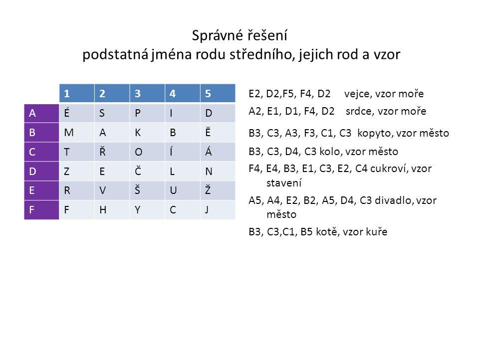Správné řešení podstatná jména rodu středního, jejich rod a vzor 12345 AÉSPID BMAKBĚ CTŘOÍÁ DZEČLN ERVŠUŽ FFHYCJ E2, D2,F5, F4, D2 vejce, vzor moře A2, E1, D1, F4, D2 srdce, vzor moře B3, C3, A3, F3, C1, C3 kopyto, vzor město B3, C3, D4, C3 kolo, vzor město F4, E4, B3, E1, C3, E2, C4 cukroví, vzor stavení A5, A4, E2, B2, A5, D4, C3 divadlo, vzor město B3, C3,C1, B5 kotě, vzor kuře