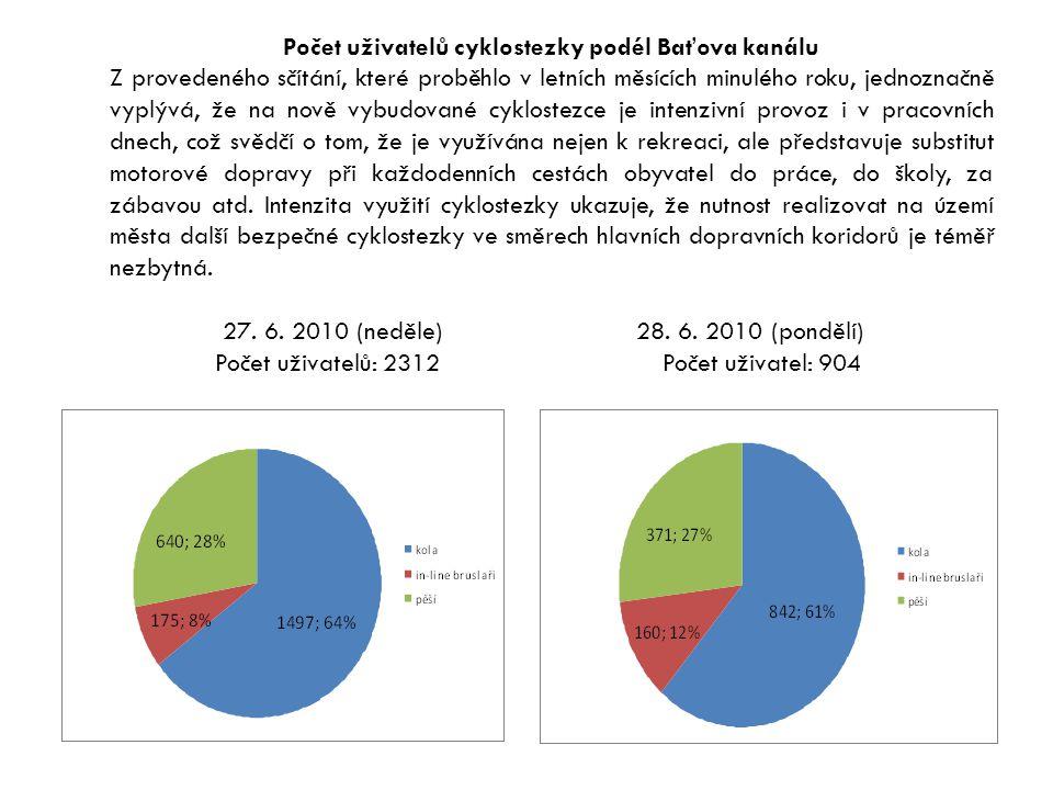 Počet uživatelů cyklostezky podél Baťova kanálu Z provedeného sčítání, které proběhlo v letních měsících minulého roku, jednoznačně vyplývá, že na nov