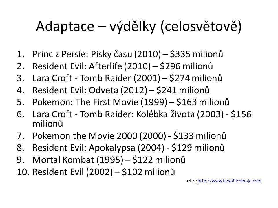 Adaptace – výdělky (celosvětově) 1.Princ z Persie: Písky času (2010) – $335 milionů 2.Resident Evil: Afterlife (2010) – $296 milionů 3.Lara Croft - Tomb Raider (2001) – $274 milionů 4.Resident Evil: Odveta (2012) – $241 milionů 5.Pokemon: The First Movie (1999) – $163 milionů 6.Lara Croft - Tomb Raider: Kolébka života (2003) - $156 milionů 7.Pokemon the Movie 2000 (2000) - $133 milionů 8.Resident Evil: Apokalypsa (2004) - $129 milionů 9.Mortal Kombat (1995) – $122 milionů 10.Resident Evil (2002) – $102 milionů zdroj: http://www.boxofficemojo.com http://www.boxofficemojo.com