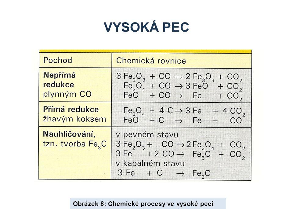 VYSOKÁ PEC Obrázek 8: Chemické procesy ve vysoké peci