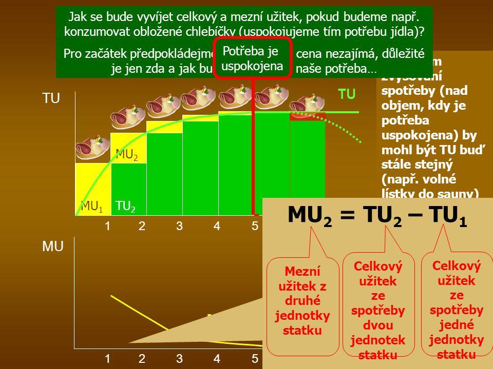 TU Q i 1 2 3 4 5 6 7 Vývoj celkového a mezního užitku MU TU Q i 1 2 3 4 5 6 7 MU Při dalším zvyšování spotřeby (nad objem, kdy je potřeba uspokojena)