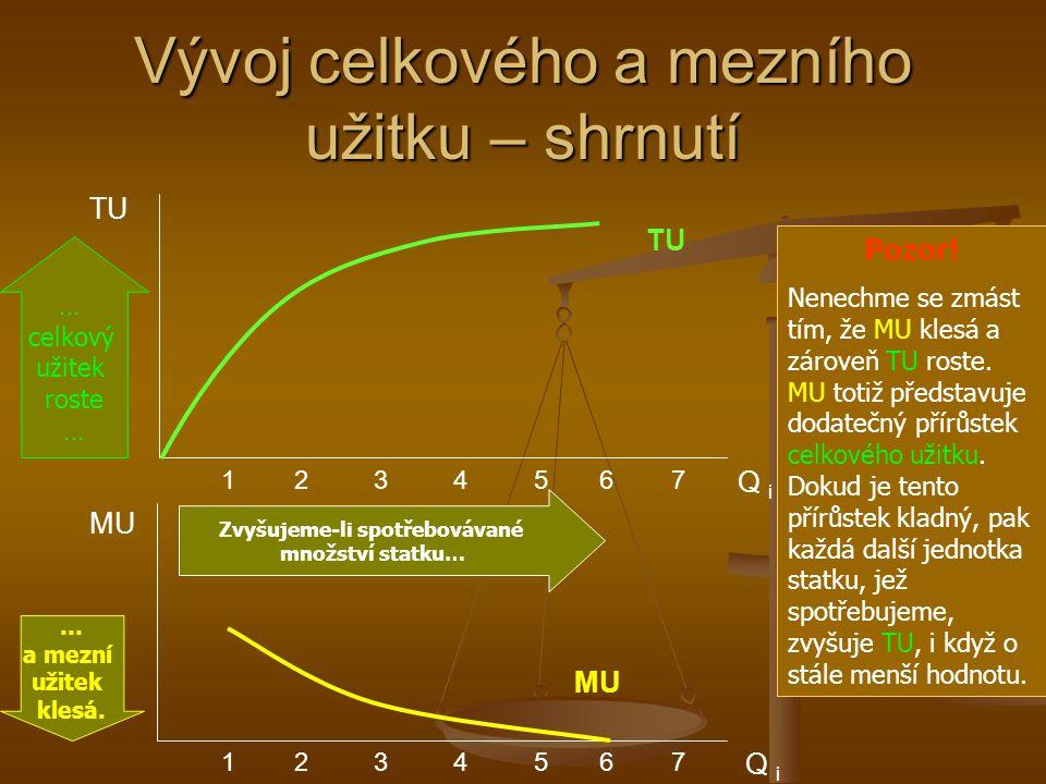TU Q i 1 2 3 4 5 6 7 Vývoj celkového a mezního užitku – shrnutí MU TU Q i 1 2 3 4 5 6 7 MU Pozor! Nenechme se zmást tím, že MU klesá a zároveň TU rost