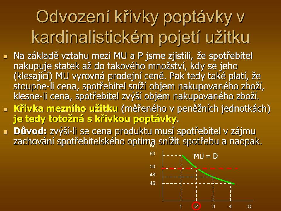 Odvození křivky poptávky v kardinalistickém pojetí užitku Na základě vztahu mezi MU a P jsme zjistili, že spotřebitel nakupuje statek až do takového m