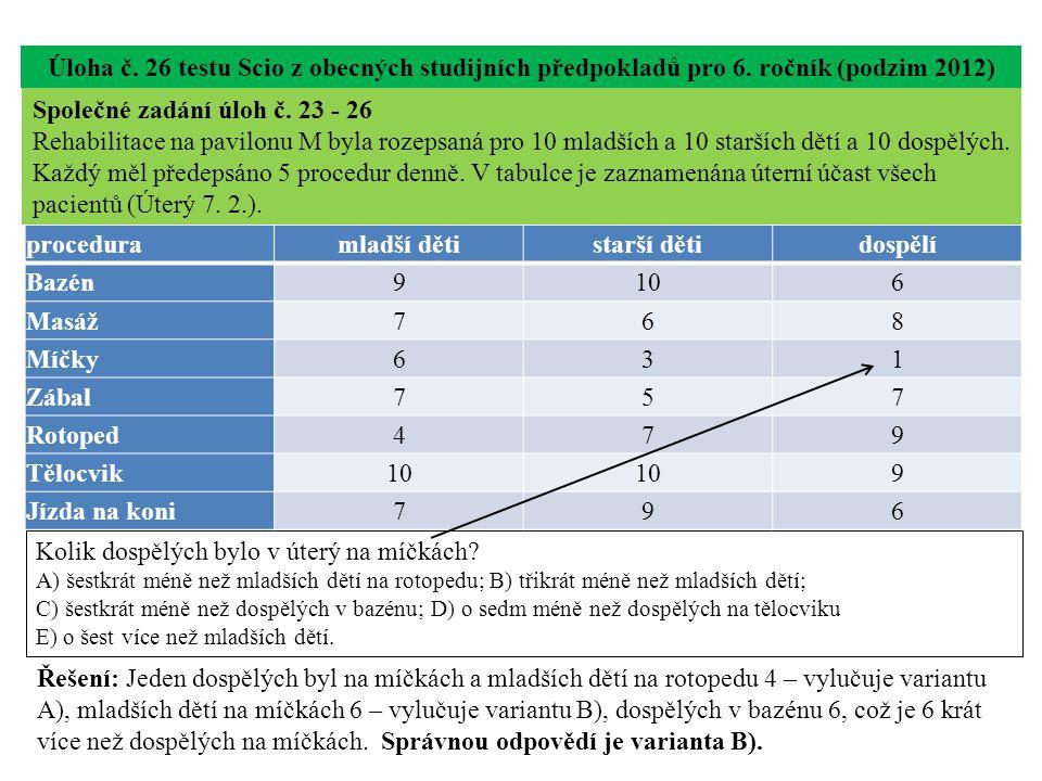 Úloha č. 26 testu Scio z obecných studijních předpokladů pro 6. ročník (podzim 2012) Kolik dospělých bylo v úterý na míčkách? A) šestkrát méně než mla