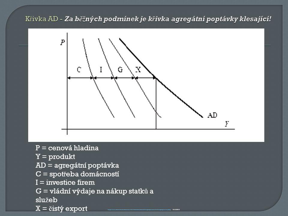 P = cenová hladina Y = produkt AD = agregátní poptávka C = spot ř eba domácností I = investice firem G = vládní výdaje na nákup statk ů a slu ž eb X = č istý export http://www.miras.cz/seminarky/makroekonomie-n02-agregatni-nabidka-poptavka.phphttp://www.miras.cz/seminarky/makroekonomie-n02-agregatni-nabidka-poptavka.php, 5.12.2013