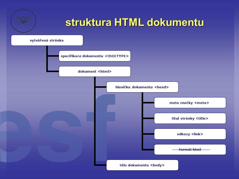 struktura HTML dokumentu vytvářená stránka specifikace dokumentu dokument hlavička dokumentu meta značky titul stránky odkazy formát html tělo dokumen
