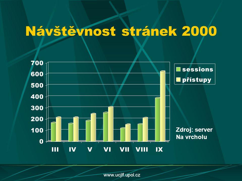 www.ucjlf.upol.cz Návštěvnost stránek 2000 Zdroj: server Na vrcholu
