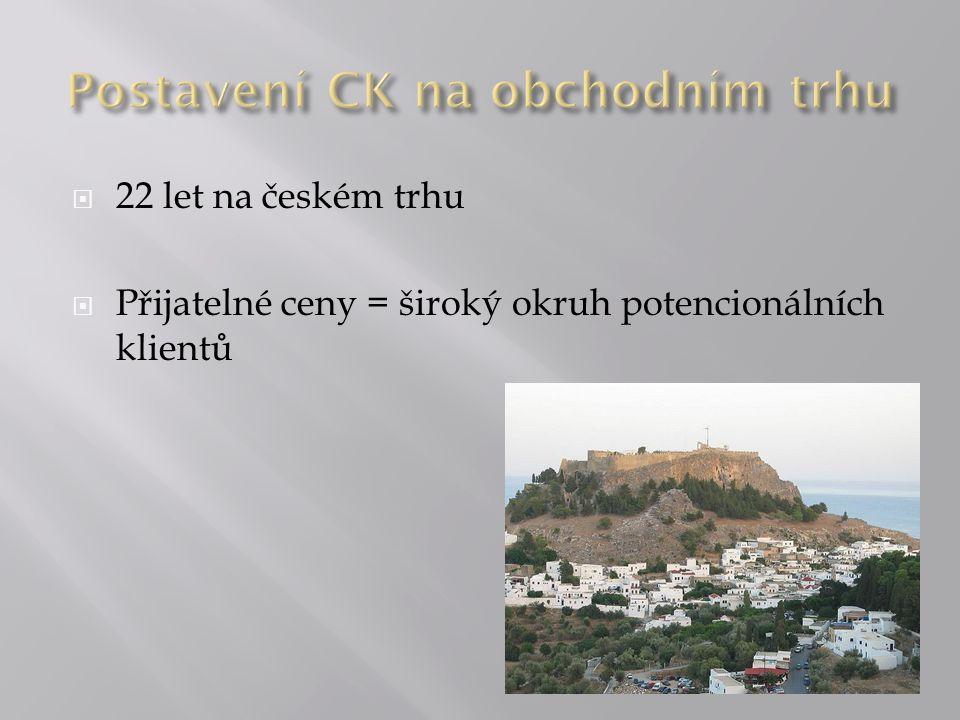  22 let na českém trhu  Přijatelné ceny = široký okruh potencionálních klientů