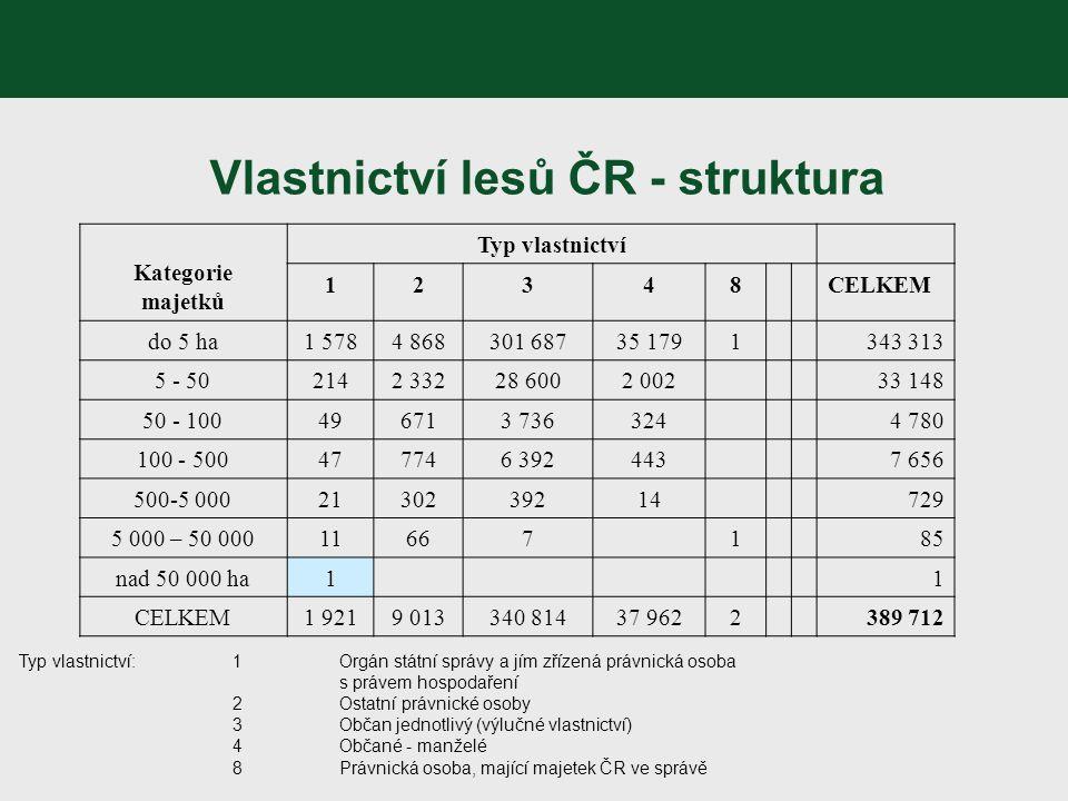 Vlastnictví lesů ČR - struktura Kategorie majetků Typ vlastnictví 12348CELKEM do 5 ha1 5784 868301 68735 1791343 313 5 - 502142 33228 6002 002 33 148