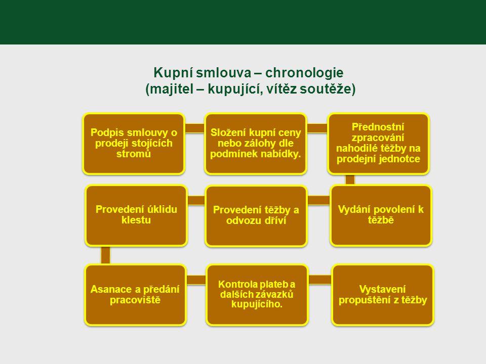 Kupní smlouva – chronologie (majitel – kupující, vítěz soutěže) Podpis smlouvy o prodeji stojících stromů Složení kupní ceny nebo zálohy dle podmínek
