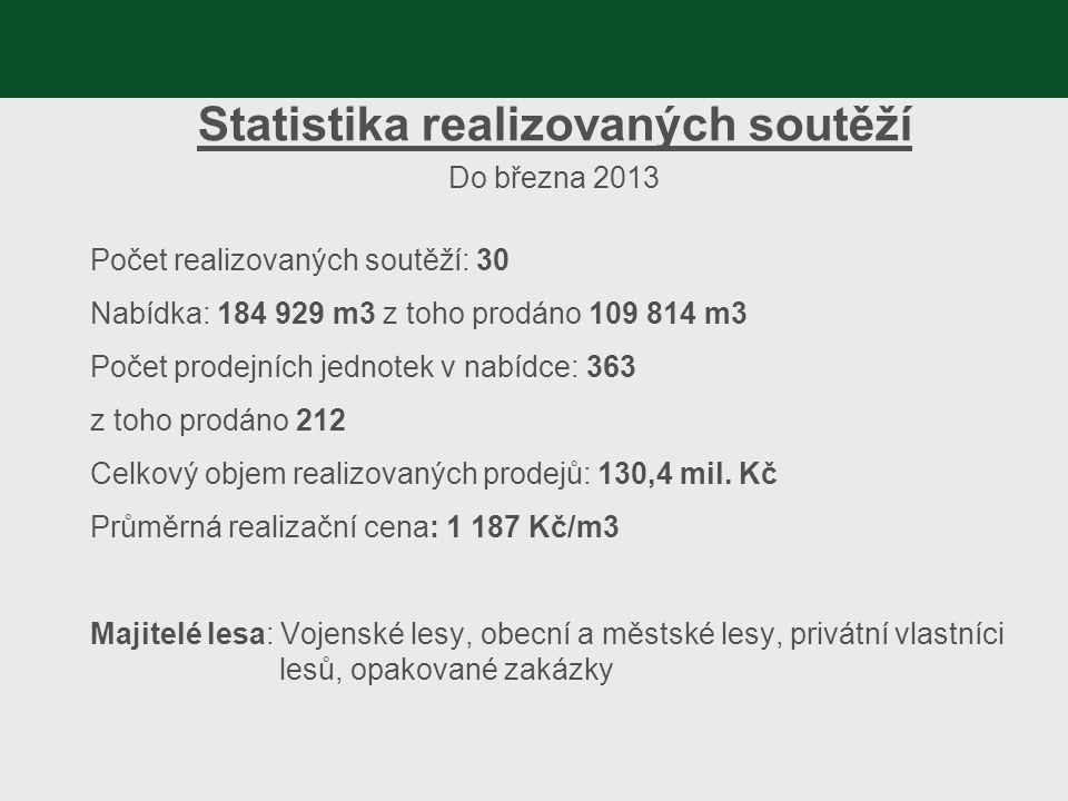 Statistika realizovaných soutěží Do března 2013 Počet realizovaných soutěží: 30 Nabídka: 184 929 m3 z toho prodáno 109 814 m3 Počet prodejních jednote